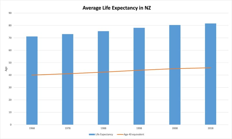 Life expectancy 1968 - 2018.PNG.jpg