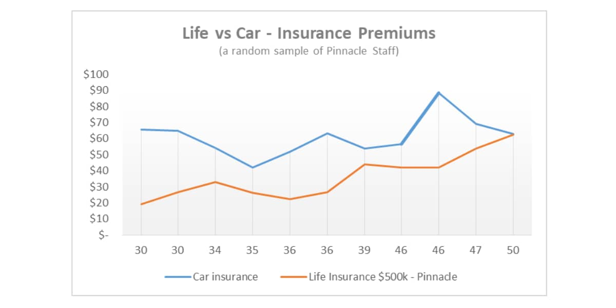 How much is life insurance? (compared to my car insurance)