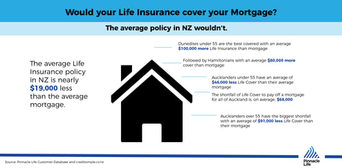 Would your Life Insurance cover your mortgage?